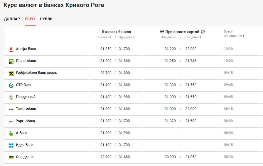 курс валют в Кривом Роге 21 июля