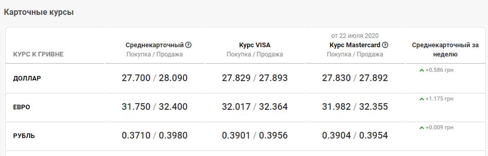 курс валют в Кривом Роге