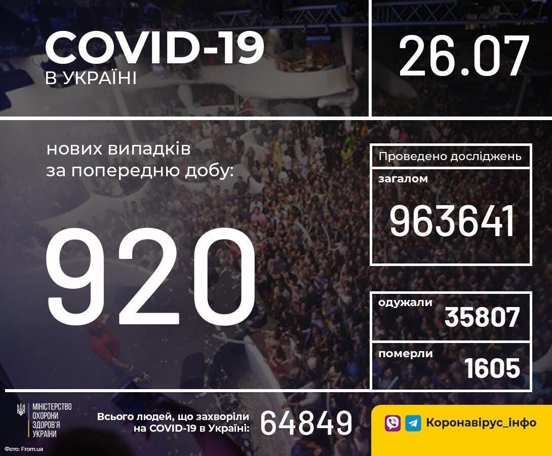 В Украине зафиксировано 920 новых случаев коронавирусной болезни, фото-1