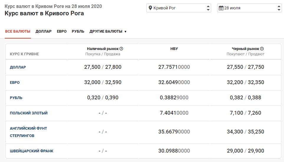 курс валют в Кривом Роге 28 июля