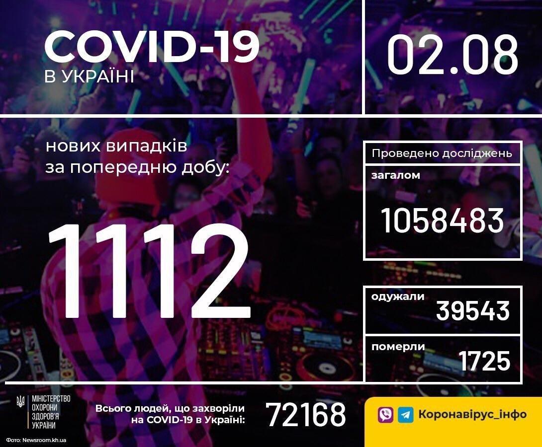 В Украине зафиксировано 1112 новых случаев COVID-19, фото-1
