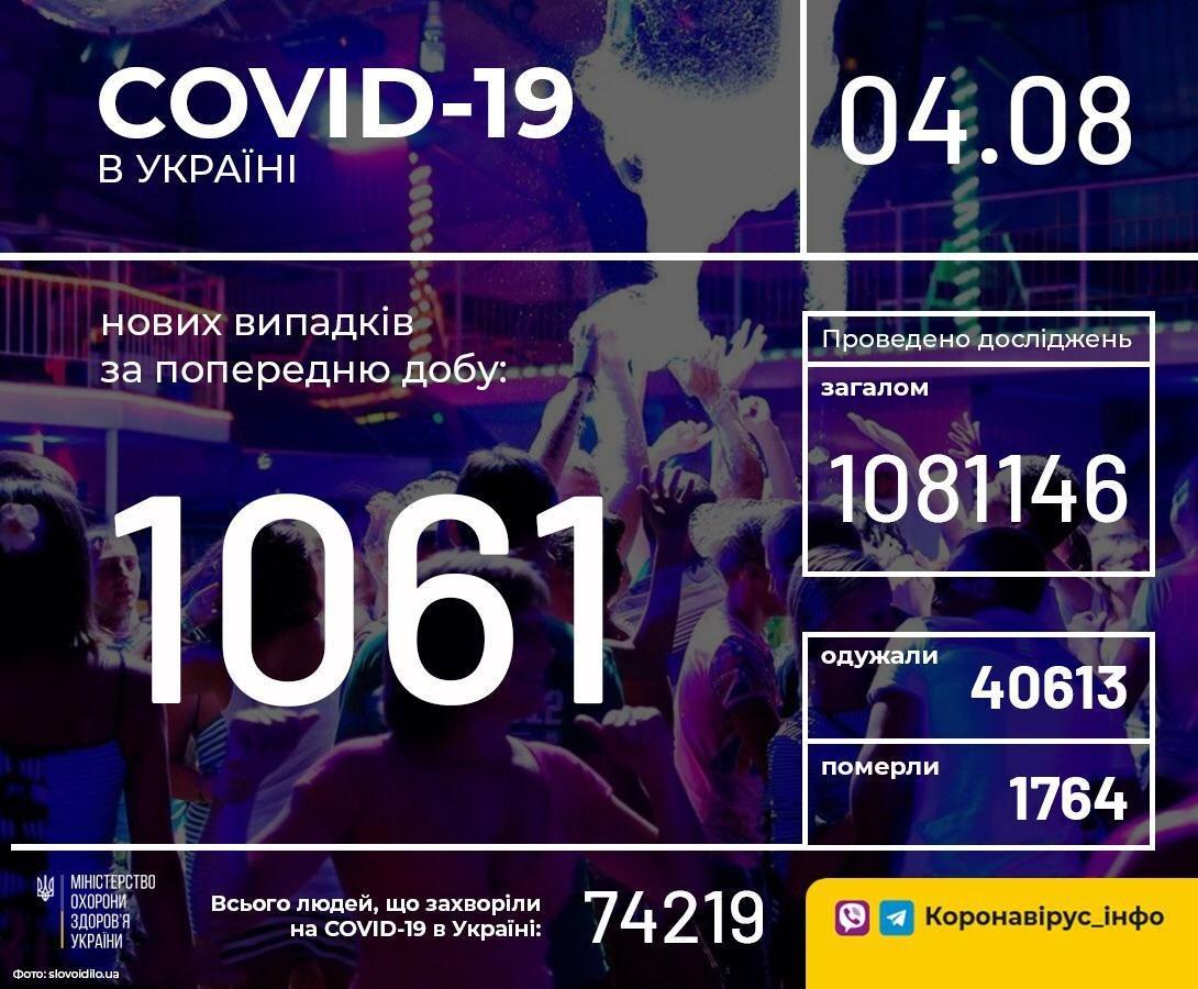 Больше тысячи новых случаев COVID-19 зарегистрировали за сутки в Украине , фото-1