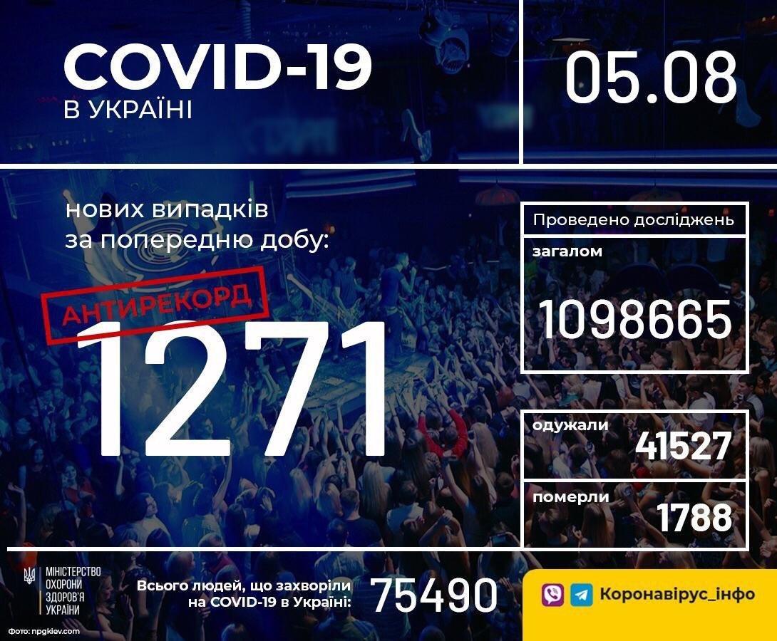 Новый антирекорд: в Украине в течение суток зафиксирован 1271 новый случай коронавирусной болезни, фото-1