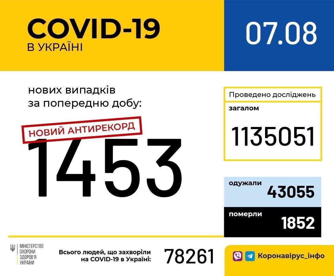 Антирекорд антирекордов: 1453 новых случая COVID-19 зафиксировано в Украине за минувшие сутки, фото-1