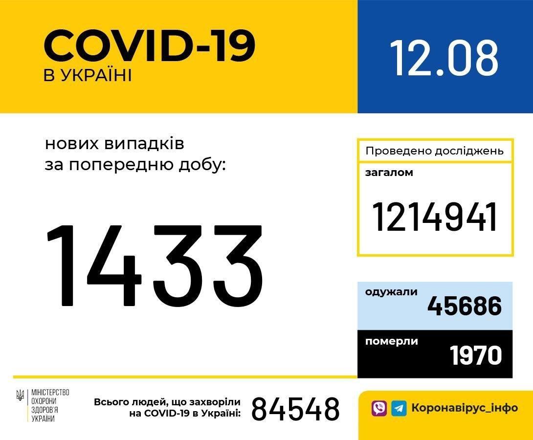 В Украине зафиксировано 1433 новых случая COVID-19, фото-1