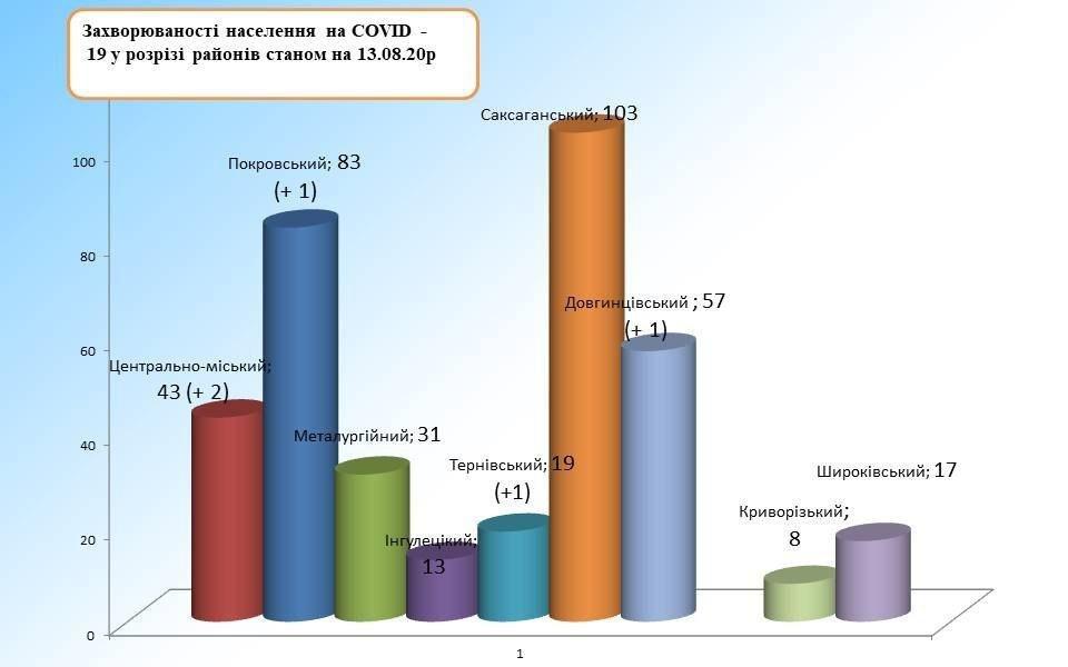 В Кривом Роге подтверждено 5 новых случаев Covid-19, фото-2