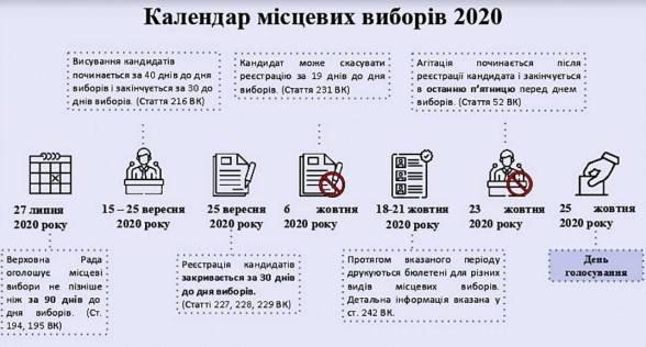Начало избирательного процесса, партконференции, регистрация кандидатов, - основное в Календаре местных выборов, фото-1