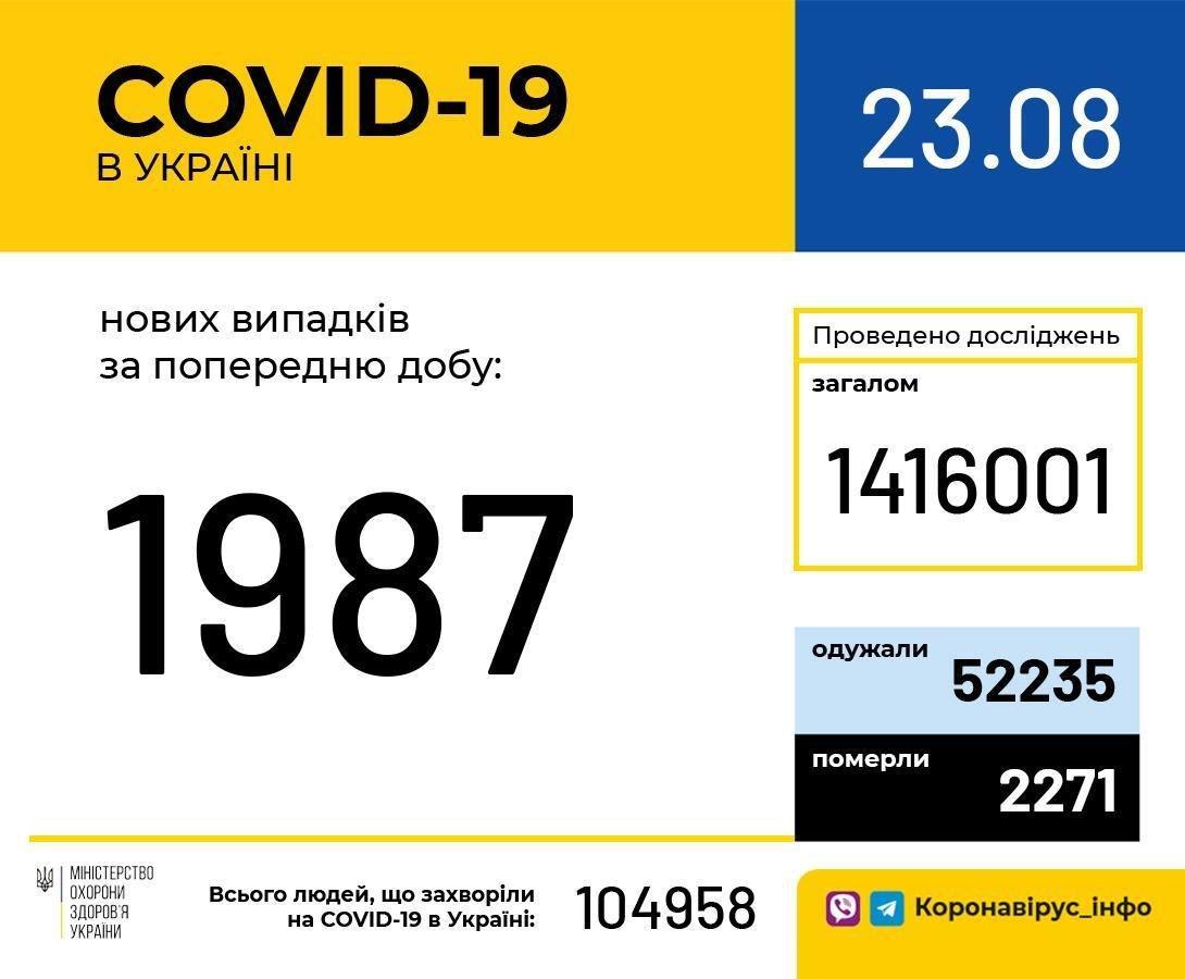 Коронавирусную болезнь за минувшие сутки подтвердили почти у 2 тысяч украинцев, фото-1
