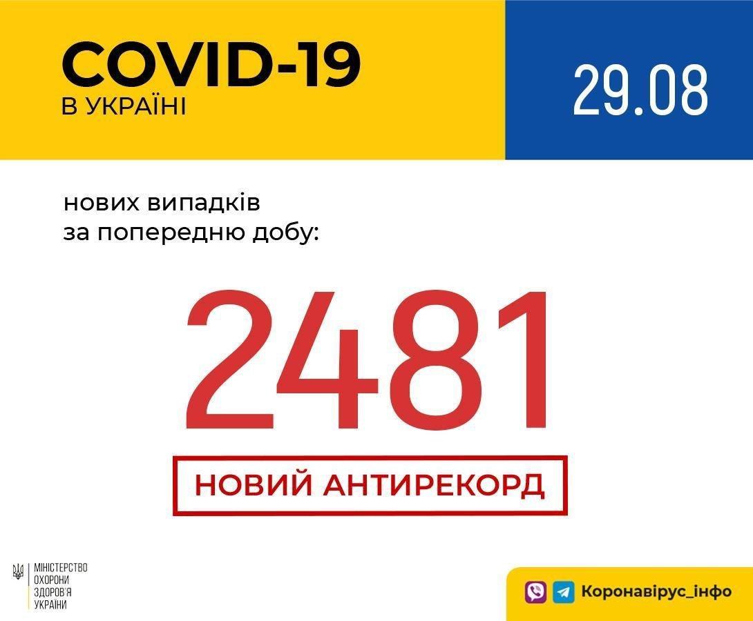 Почти 2,5 тысячи новых случаев заболевания COVID-19 зарегистрировали за сутки в Украине , фото-1
