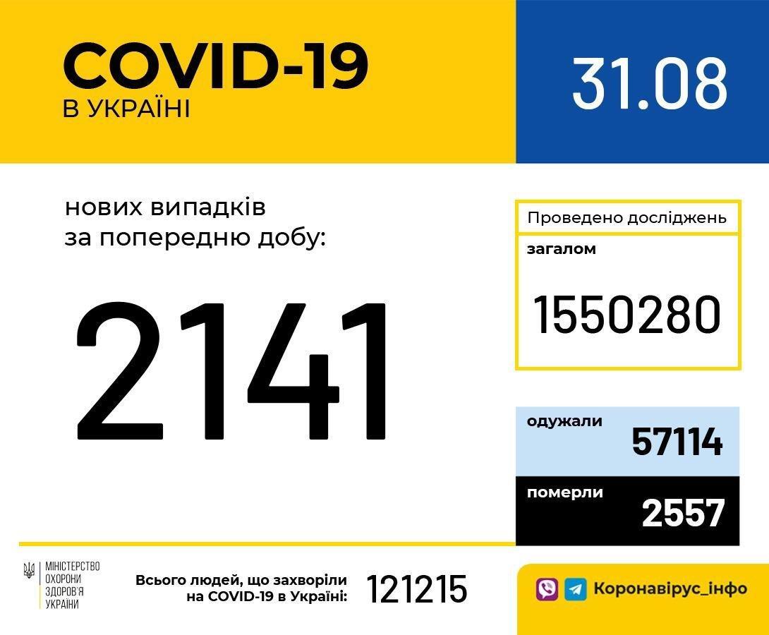В Украине зафиксирован 2141 новый случай коронавирусной болезни COVID-19, фото-1
