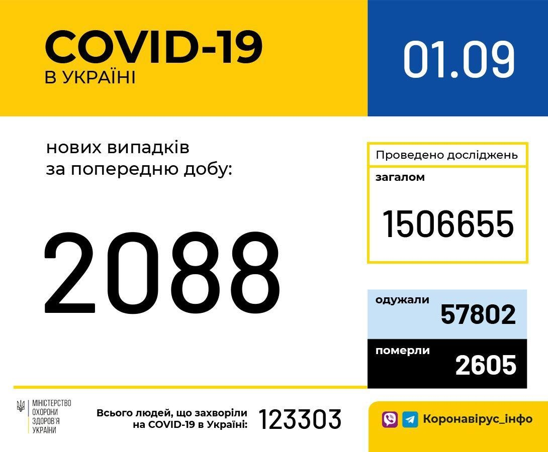 Более 2 тысяч новых случаев заболевания COVID-19 зарегистрировали в Украине , фото-1