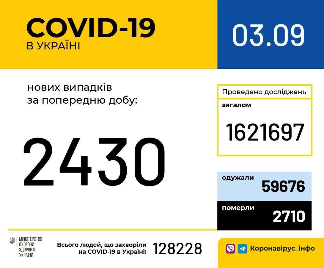 2430 новых случаев COVID-19 зарегистрировали за сутки в Украине , фото-1