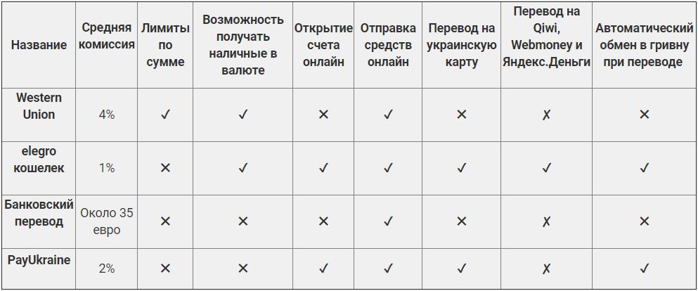 Перевести деньги в Украину из-за рубежа. ТОП 4 самых популярных способов, фото-1