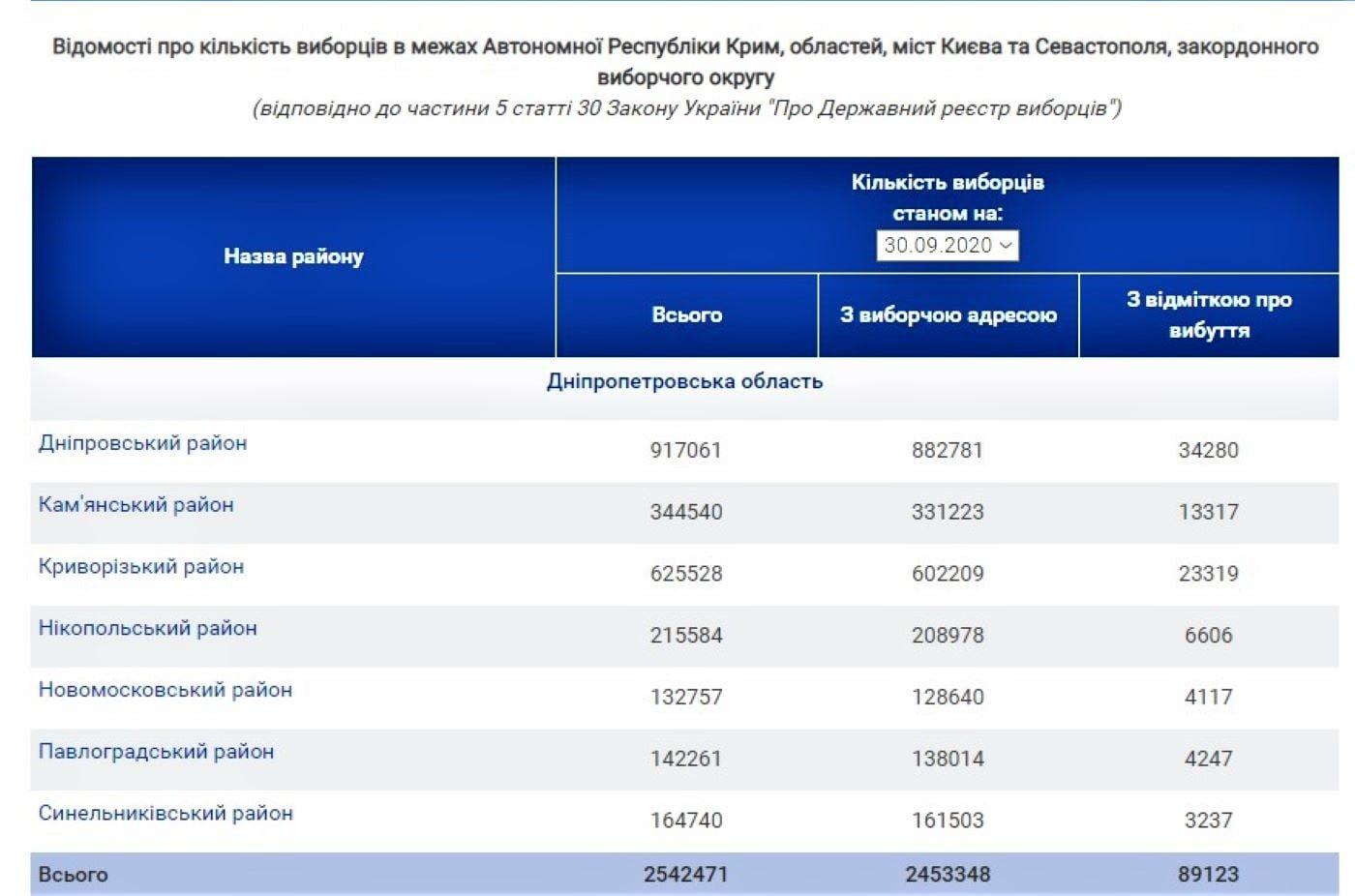 """""""Опора"""" заметила, что Криворожская ТИК заказала бюллетеней больше, чем надо, фото-2"""