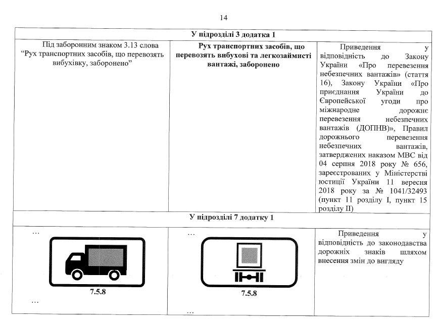 Кабмин внес изменения в ПДД, которые коснутся велосипедистов, таксистов, пешеходов и водителей, фото-14