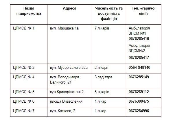 В Кривом Роге 19 врачей центров первичной помощи могут подписать декларации с пациентами, - КОНТАКТЫ, фото-1