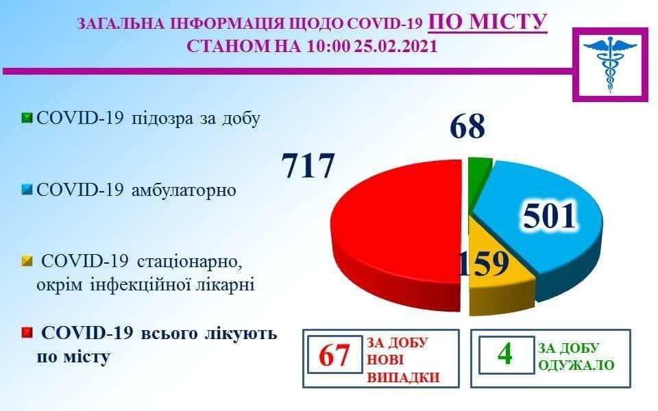 Covid-19 в Кривом Роге: 67 человек заболели, 4 горожанина выздоровели , фото-1